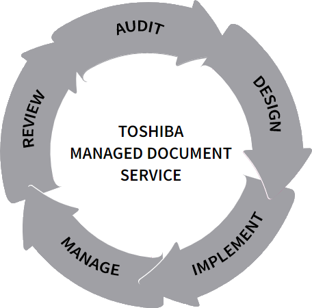Toshiba Managed Print Services (MPS)